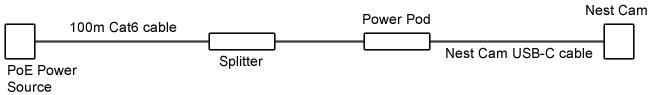 Nest Cam USB Extender Kit Diagram